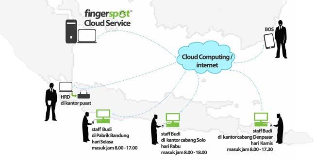 Absensi Online Fingerspot Cloude Service